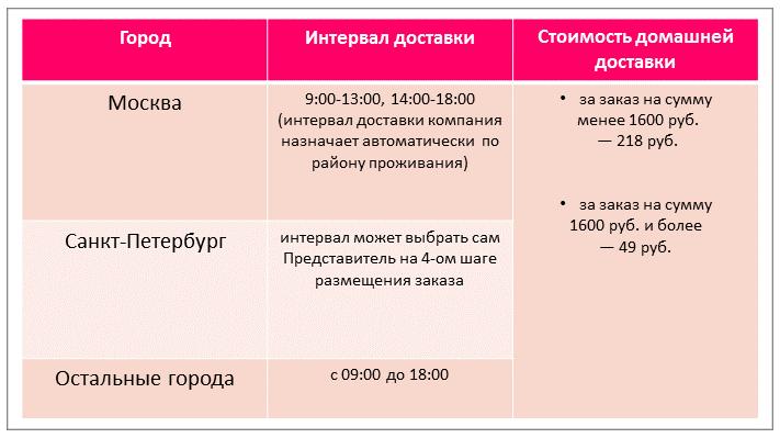 сроки домашней доставки эйвон